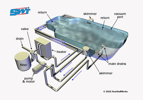 Sucess Water Treatment
